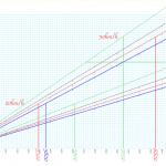 【バイクギア比グラフ】ジムカーナで加速をよくするスプロケ選び!17Tで1速を使うか13Tで2速を使うか…