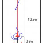 ジムカーナ『回転GP』とは?やり方とシード選手参考タイムの紹介!コースの距離、練習の方法など。