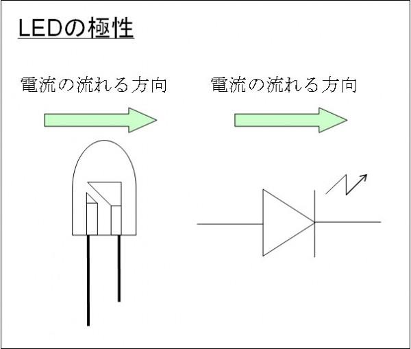 LEDの極性