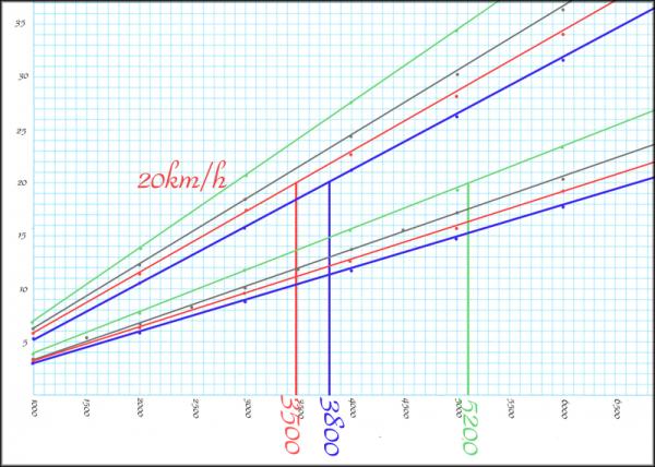 低速ギア比 CBR125R