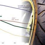 バイアスタイヤ【RX-01SpecRと03Rの違い】どっちがおすすめ?グリップや性能比較インプレ
